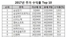 주가 수익률 상위 휩쓴 삼성-LG그룹 3인방, 끝없는 질주