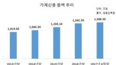 """금융위 """"부자만 돈 빌려라""""…대출시장 서민퇴출"""