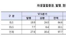 2분기 ELS 발행 4.2조…증시 고점 부담에 전분기 대비 21.1%↓