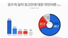 공수처 설치 찬성 68.7% vs 반대 21.5%