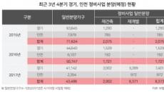 경기ㆍ인천, 4분기 정비사업 8300가구 분양