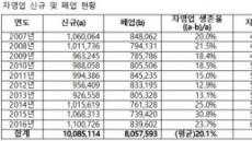 """심재철 """"지난해 자영업 창업 110만, 생존율은 23.7%"""""""