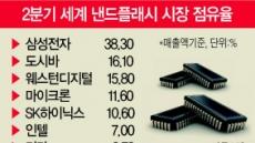 반도체 시장 양강구축…SK하이닉스 낸드시장 2위 굳힌다