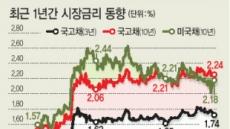 美 돈줄 조이면…1400조 한국 가계빚에 '불똥'
