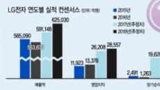 [줌인리더스클럽 - LG전자]올 영업이익 96%…실적개선 성공'전장사업·스마트홈' 성장동력 기대