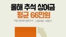'추석 상여금'도 빈부격차…대-중소기업 2배 차이