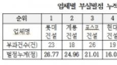 부실시공 누적벌점 1위 롯데건설…부영은 8위