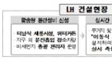 LH, 내년 1월부터 미세먼지 특보시 건설공사 중지