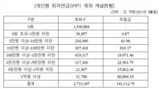 """개인형 IRP 57%가 깡통계좌…민병두 """"실적늘리기만 급급"""""""