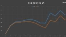 [2017 국감] LH 매입임대 손실액 한해 '1000억원'