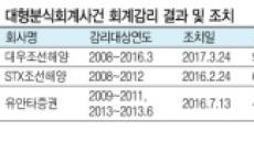 """""""제재조치까지 평균 65개월"""" 금감원'깜깜이'감시시스템"""