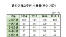 [단독]금리인하 요구 거절…농협銀 1위