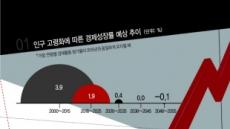 너무 빨리 늙어가는 대한민국…20년 후엔 '성장률 0%'