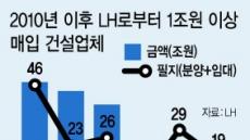 """최인호 """"부영, LH땅 사재기 의혹"""""""
