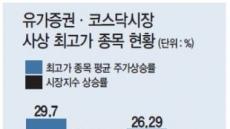 올 '사상최고가' 종목 237개…금융·IT가 '노다지'