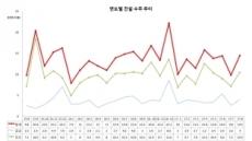 국내 건설공사 8월 수주액 작년대비 6%↓