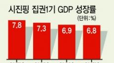 시진핑 집권 2기 '시장보다 국가개입'