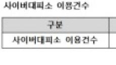 """[2017 국감]송희경 """"사이버대피소 이용 늘지만 용량 턱없이 부족"""""""