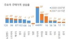 """BIS """"글로벌 금리인하가 집값 자극…韓 덜 올라"""""""