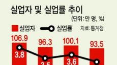 청년 체감실업률 21.5% 사상 최악