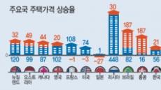 """""""글로벌 금리인하가 집값 자극…한국은 덜 올라"""""""