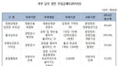 [2017 국감]지난해 국민 1명당 준조세 평균 40만원 냈다