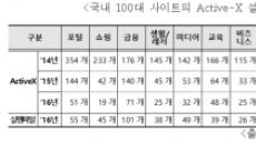 """끈질긴 액티브X, EXE 형태로 생존…""""이용자 불편 여전"""""""