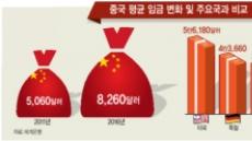 """[시진핑 2.0 시대] 개막 연설서 """"경제"""" 언급 104→70회…성장 속도조절 암시"""