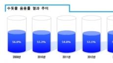 '그대로 마신다' 5.3% 불과…수돗물 불신 여전