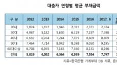 금융기관 대출자 평균 부채 7700만원…5년새 33% 급증