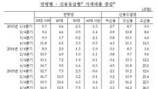 [2017 한은 국감] 상반기 30대 이하 가계대출 28.6조↑