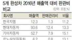 한국지엠, 회의비 줄여 위기극복?