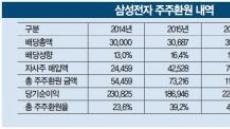 20조 주주환원 '신기록'…삼성 '주주중심 경영' 확고해졌다