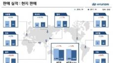 현대차 글로벌 판매 '지각변동'…한국 1위, 중국 3위