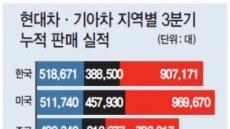 현대차 글로벌 판매 '지각변동'…한국 1위·중국 3위