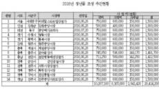 """[국정감사] 전통시장 '청년몰 사업' 난항…""""나몰라라식 사후관리"""""""