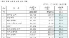 [2017 국감]4개월 여 앞둔 평창동계올림픽...티켓은 25%만 팔려