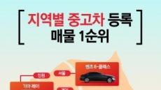 """SK엔카닷컴 """"지역 불문 중고차 시장 '절대 강자', 그랜저 HG"""""""