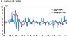 수출상품 가격상승 본격화.. 수출 물가지수 0.5%↑