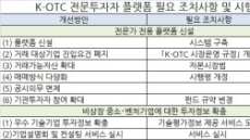 K-OTC 연 거래액 3조~4조원 목표, 모험자본 회수시장 역할 기대