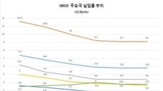 [기로에 선 고용시장]유독 더딘 한국의 일자리 개선…수출ㆍ대기업 위주 성장에 고용시장 경직