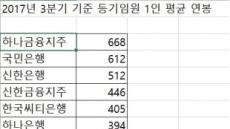 금융지주ㆍ은행 임원보수 하나ㆍ국민銀 '최고'