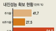 서울·수도권 '지진 무방비 도시'