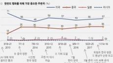 국민 57% 한반도 평화위해 미국 중요…중국은 36%