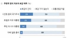 우리 국민, 트럼프보다 시진핑 더 선호…호감도 시진핑 29%ㆍ 트럼프 25%