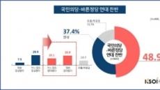 국민의당-바른정당 연대…광주·전남 '반대 여론' 더 높아