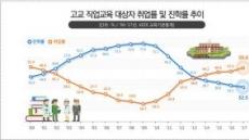 직업계 高 취업률, 17년 만에 50% 돌파