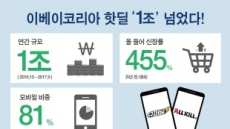 이베이코리아, '핫딜' 연간 1조 넘었다