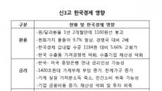 [신 3苦 복병]원화-유가-금리 트리플 강세…우리 경제 회복세 '발목' 될라