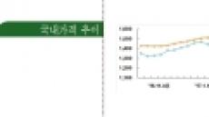 [신 3苦 복병]<유가>국내 수입 물가 상승…소비 위축ㆍ기업에 부담